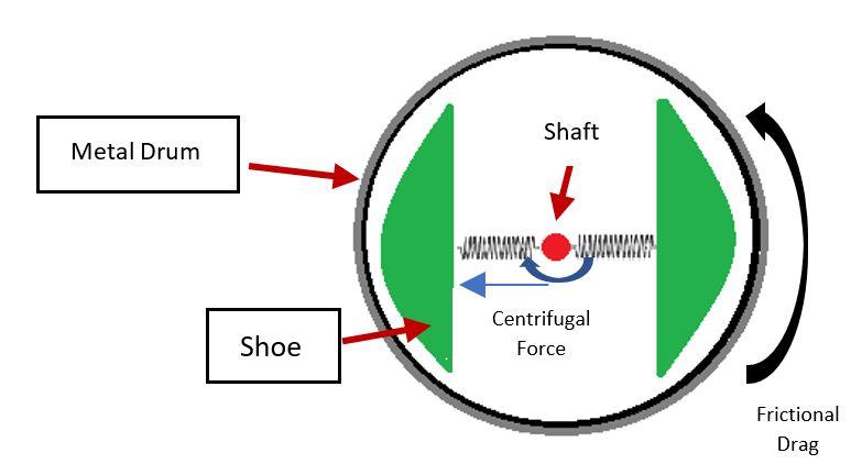 friction braking diagram
