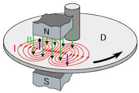 magnetic braking eddy current diagarm